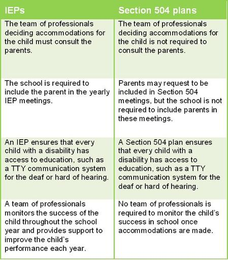 Differences between IEPs and Section 504 plans 2011 0921.JPG